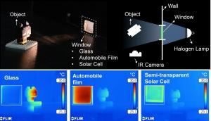 Picture 2: A Heat Rejection Performance Comparison Experiment. This picture presents thermal images taken by an infrared camera for comparing the heat rejection performance of bare glass, automotive tinting film, and a semi-transparent perovskite solar cell after being illuminated by a halogen lamp for five minutes. Copyright : KAIST
